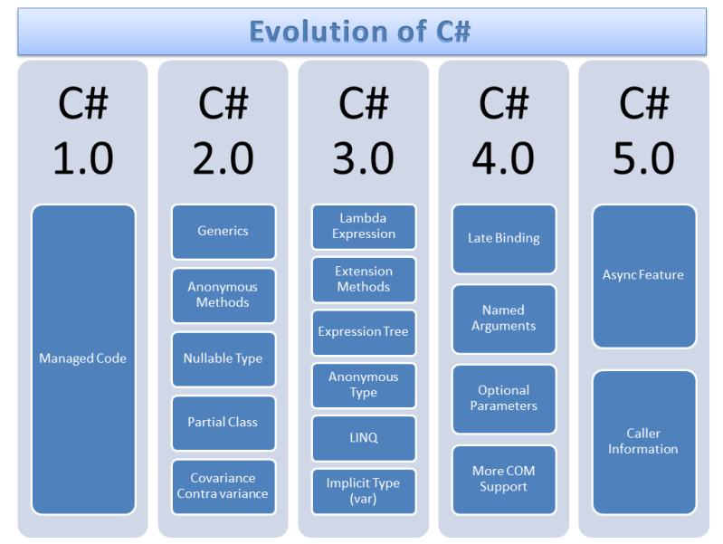 c-evolution