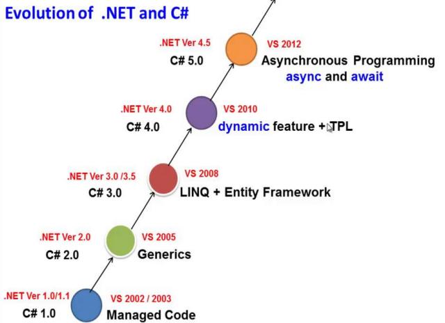 Series C# hay ho: C# đã tiến hóa như thế nào (Những thay đổi