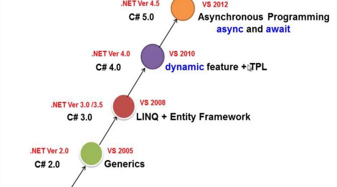 Series C# hay ho: C# đã tiến hóa như thế nào (Những thay đổi của C# từ 1.0 cho tới 5.0)