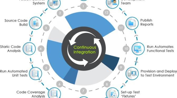 Giải thích đơn giản về CI – Continuous Integration (Tích hợp liên tục)