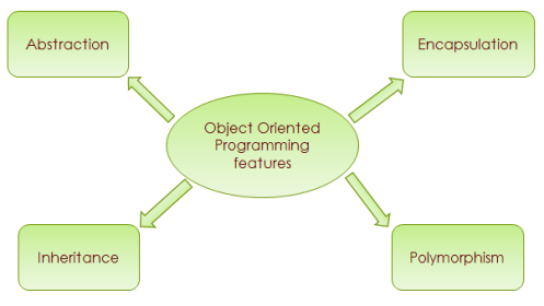 Object-oriented-programming-features