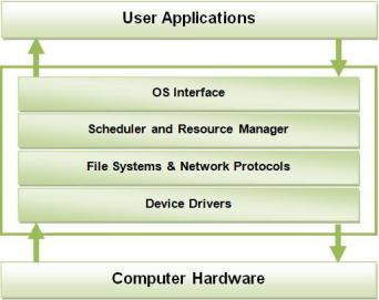 Operating System Layers