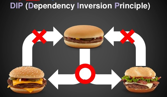 Series SOLID cho thanh niên code CỨNG: Dependency Inversion Principle