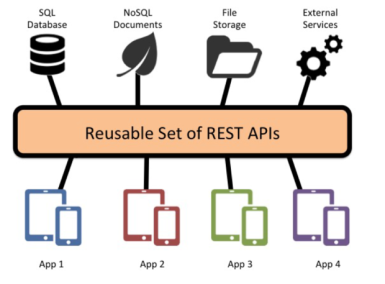 rest-apis-fig2-100602499-large.idge