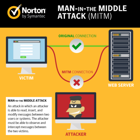 mitm_attacks-norton-500x500