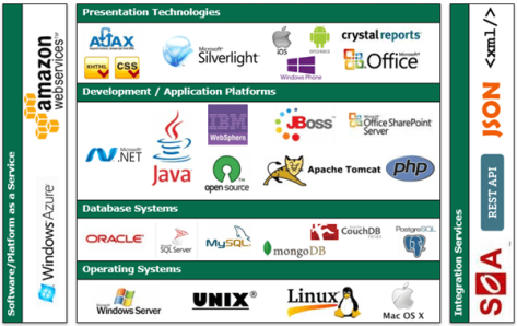 trigent-software-technology-stack