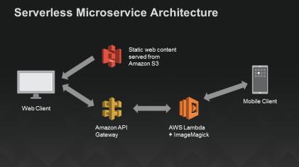 serverlessarchitecturediagram