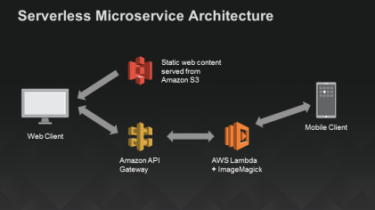 serverlessarchitecturediagram