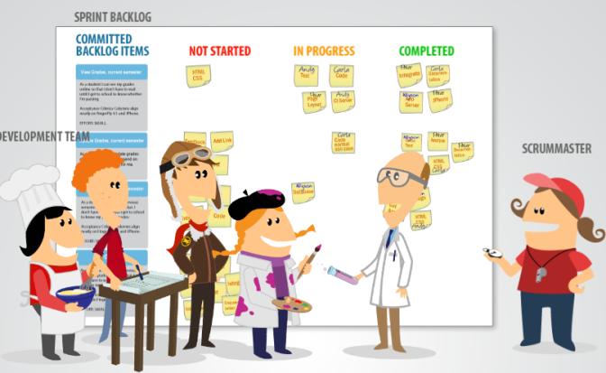 Xoá mù Agile và Scurm – Phần 2 – Tìm hiểu và ứng dụng Scrum