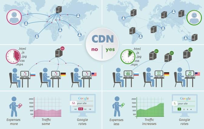 CDN là cái gì? CDN tăng tốc độ tải của hệ thống như thế nào?
