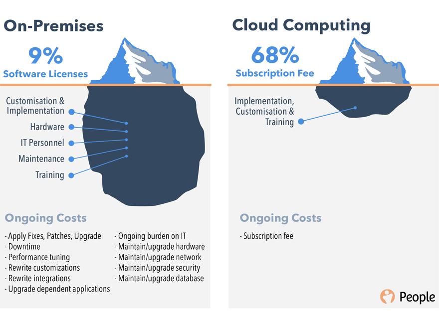 Cùng Học Cờ Lao – Cloud là cái chi chi? Cloud có gì hot