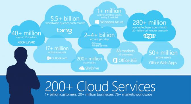 Cùng học Cờ Lao – Những ưu nhược điểm của Cloud