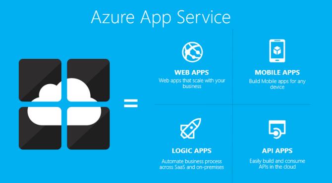Cùng học Cờ Lao – Azure Phần 4.1: Azure App Service là gì? Nó có gì hay ho?