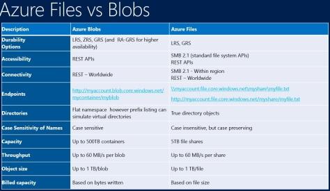 Cùng học Cờ Lao – Azure Phần 6 2: Tìm hiểu về Azure Blob và Azure