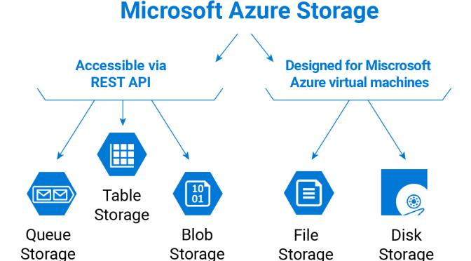 Cùng học Cờ Lao – Azure Phần 6.1: Lưu trữ file từ vài trăm MB tới hàng chục TB với Azure Storage