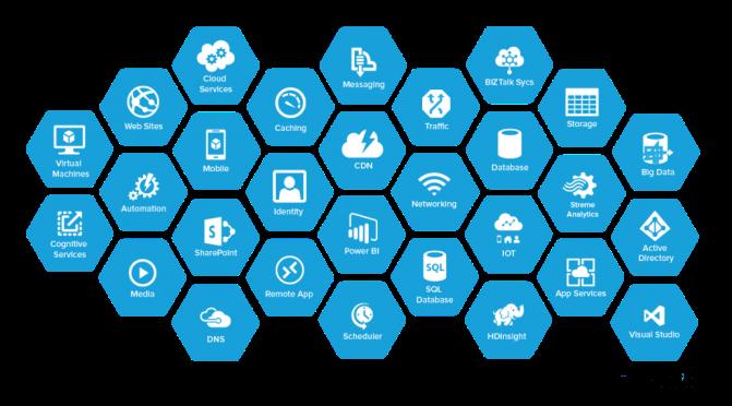 Cùng học Cờ Lao – Azure Phần 7: Một số service hay ho khác của Azure