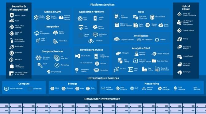 Cùng học Cờ Lao – Azure Phần Cuối: Toàn bộ một hệ thống chạy trên Azure sẽ như thế nào?